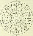 Archives des sciences physiques et naturelles (1919) (14595202510).jpg
