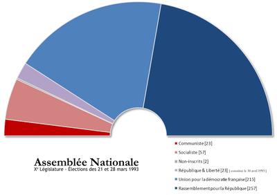 Composition de l 39 assembl e nationale fran aise par for Chambre bleu horizon
