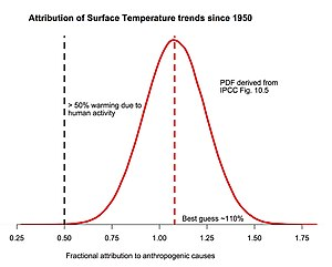 Attribution of recent climate change - PDF of fraction of surface temperature trends since 1950 attributable to human activity, based on IPCC AR5 10.5