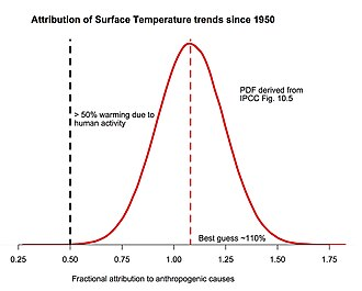 Attribution of recent climate change - Probability density function (PDF) of fraction of surface temperature trends since 1950 attributable to human activity, based on IPCC AR5 10.5