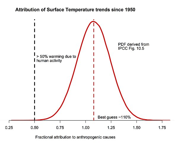 Probability density function (PDF) of fraction of surface temperature trends since 1950 attributable to human activity, based on IPCC AR5 10.5