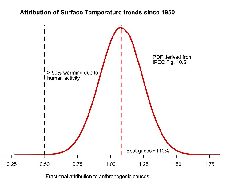 Plot Diagram Poster: Attribution of global warming.jpg - Wikipedia,Chart