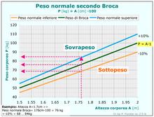 calcolo del peso forma bambini