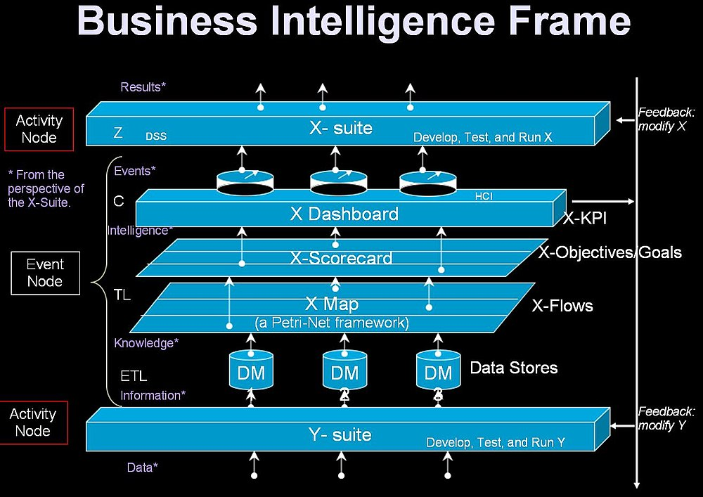 Business Intelligence Frame