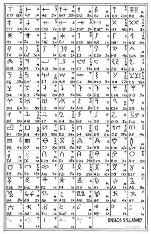 Byblos syllabary - Sign list