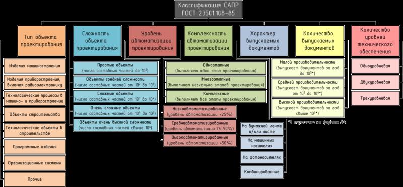 Классификация САПР по ГОСТ