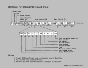 Count key data - Block diagram of count key data track format used on IBM mainframe computers beginning with S/360 shipment in 1965
