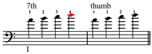 Thumb position - The note D is difficult if impossible to reach with the fourth finger in 7th position without removing one's thumb from the neck, while it is easily reachable with the third finger in thumb position.
