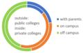 College Student Living Arrangements United States 2015-2016.png