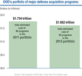 DOD's Portfolio of Major Defense Acquisition Programs (8600385818).png