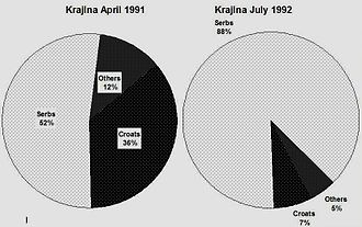 Republic of Serbian Krajina - Change in the ethnic composition of Krajina from April 1991 to July 1992. Serbs increased from 52.3% to 88% of the total population