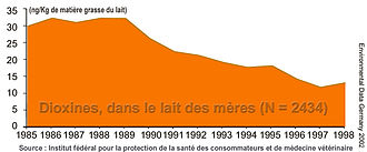 Dioxin affair - Dioxins in mother's milk, in Germany