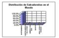 Distribucion de salvadoreños en el mundo.png