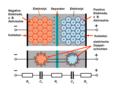 Doppelschichtkondensator-Prinzip.png