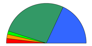 Η κατανομή των εδρών για τις βουλευτικές εκλογές του 1996. ██Πανελλήνιο Σοσιαλιστικό Κίνημα: 162 έδρες ██Νέα Δημοκρατία: 108 έδρες ██Κομμουνιστικό Κόμμα Ελλάδας: 11 έδρες ██Συνασπισμός της Αριστεράς και της Προόδου: 10 έδρες ██Δημοκρατικό Κοινωνικό Κίνημα: 9 έδρες