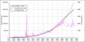 EnglishWikipediaArticleCountGraph linear.png