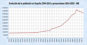 Demografía de España