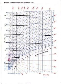 250px-Feuchte_Luft_h-x-Dia Rankine Cycle Diagram on