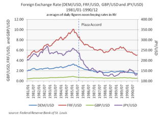 economy and world trade depending on currency and exchange rates