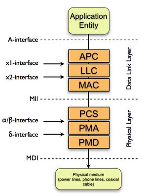 G.hn - G.hn protocol stack