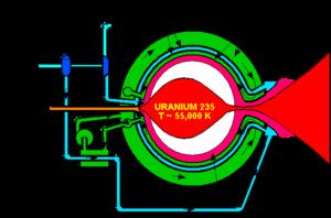 Gas core reactor rocket - Diagram of an open cycle gas core reactor rocket.