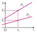 Gay-Lussac's law grafik.PNG