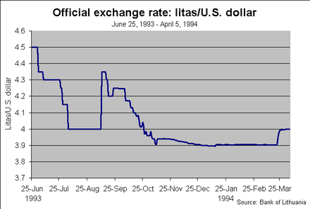 Official litas and U.S. dollar exchange rate June 1993 - March 1994 according to statistics published by the Bank of Lithuania Graph - LTL and USD rate.png