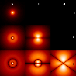 The first few hydrogen atom electron orbitals shown as cross-sections with color-coded probability density