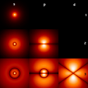 Scientific theory - In quantum mechanics, the electrons of an atom occupy orbitals around the nucleus. This image shows the orbitals of a hydrogen atom (s, p, d) at three different energy levels (1, 2, 3). Brighter areas correspond to higher probability density.