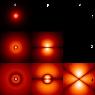 Rappresentazione degli orbitali atomici s, p, d.