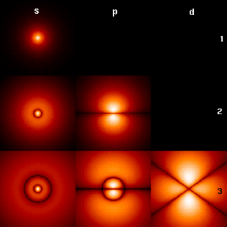 Quantum mechanics - Fig. 1: Probability densities corresponding to the wave functions of an electron in a hydrogen atom possessing definite energy levels (increasing from the top of the image to the bottom: n = 1, 2, 3, ...) and angular momenta (increasing across from left to right: s, p, d, ...). Brighter areas correspond to higher probability density in a position measurement. Such wave functions are directly comparable to Chladni's figures of acoustic modes of vibration in classical physics, and are modes of oscillation as well, possessing a sharp energy and, thus, a definite frequency. The angular momentum and energy are quantized, and take only discrete values like those shown (as is the case for resonant frequencies in acoustics)