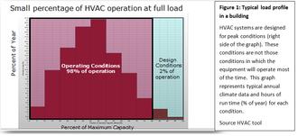 Inverter compressor - Typical load profile in a building