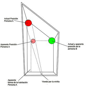 Habitaci n de ames wikipedia la enciclopedia libre for Que significa habitacion