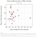 Heures travaillees eurostat-FTvsPT.png