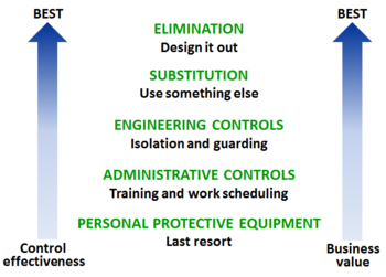 The hierarchy of controls is an important tool to determine how to control hazards most efficiently and effectively in a workplace. Hierarchy of Controls.PNG