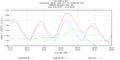 Hurricane Irene Tide Data 8551762 (Delaware City, DE).png
