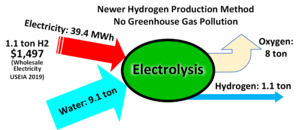 Hydrogen production via Electrolysis graphic