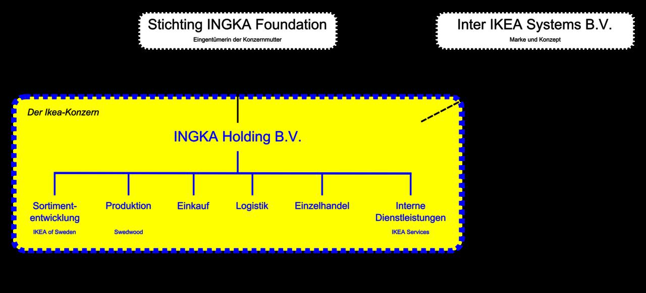 File Ikea Wikimedia Commons