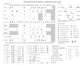 History of the International Phonetic Alphabet - The IPA in 1989. (The arrangement of the blocks on the page may not be as published.)