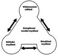 Integrovaný model myšlení.png