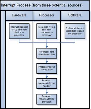 Interrupt sources and processor handling