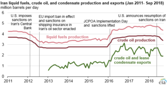 Sanctions against Iran - Changes in Iranian oil production in response to sanctions, 2011–2018