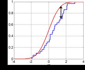 Illustration of the kolmogorov smirnov statistic red line for Table kolmogorov smirnov