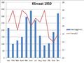 Klimaat 1950 Amunela.png