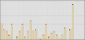 Little Busters! article traffic statistics (viwiki).png