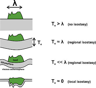 Isostasy - Cartoon showing the isostatic vertical motions of the lithosphere (grey) in response to a vertical load (in green)