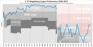 1. FC Magdeburg - Historical chart of 1. FC Magdeburg league performance after WWII