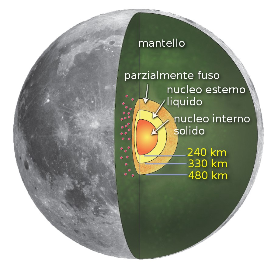 Main lunar core it