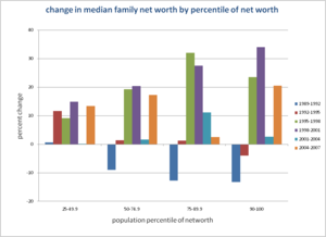 English: US median family net worth change by ...