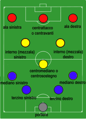 Vittorio Pozzo - The Metodo of Vittorio Pozzo